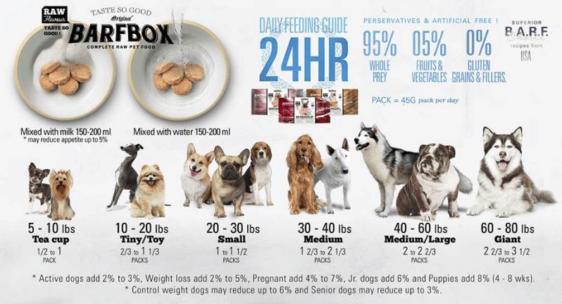 Barfbox Dog อาหารสุนัข อาหารบาร์ฟ ฟรีซดราย สูตรเนื้อเป็ดและผัก